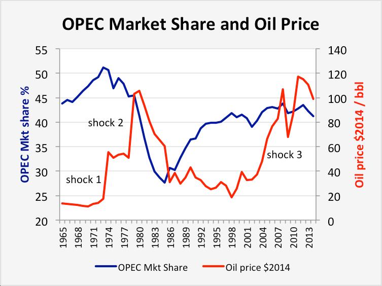 Fatia de mercado da OPEP e o Petróleo (1965-2014)